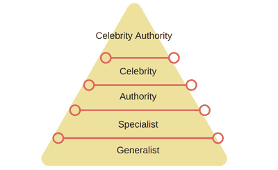Dan Kennedy Ladder of Authority