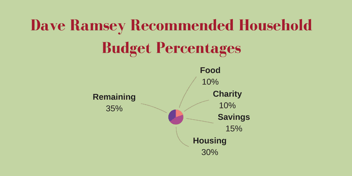 Dave Ramsey Budget Worksheet Recommended Percentages - The Best ...