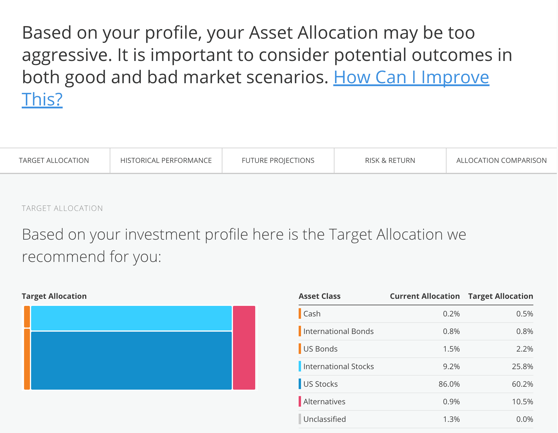 Personal Capital Review: Investment Checkup