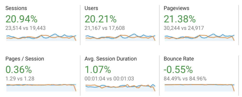 Traffic Stats for May