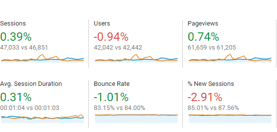 Blog Stats 2
