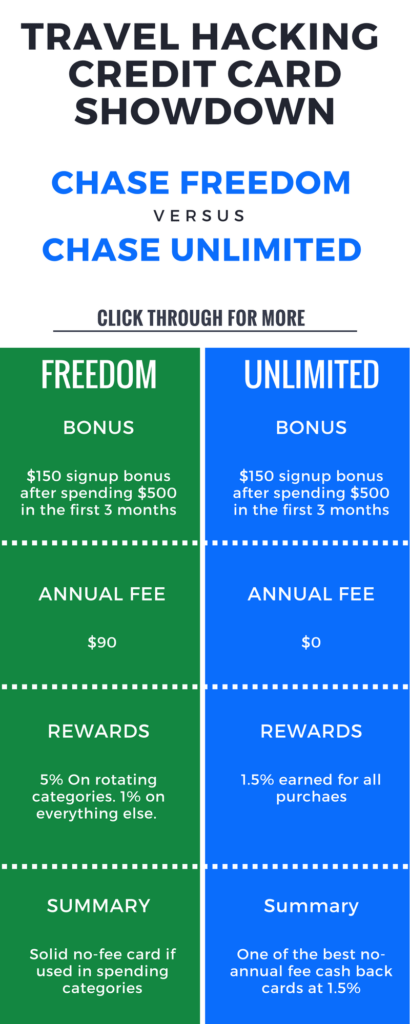 Chase Freedom Unlimited review. Is the card right for you? How does it compare to the Chase Freedom Unlimited. Learn more today.