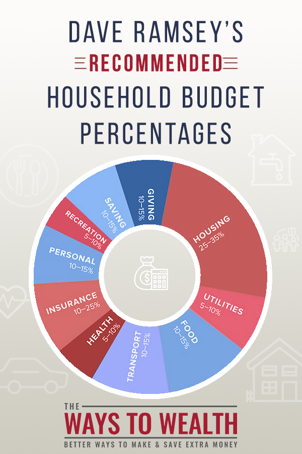 Dave Ramsey Recommended Household Budget Percentages. These budget categories from Dave Ramsey are perfect for beginners to get started. Plus, learn other simple budget category ideas to make your budget successful. #budget #moneymanagement #daveramsey #savemoney #personalfinance