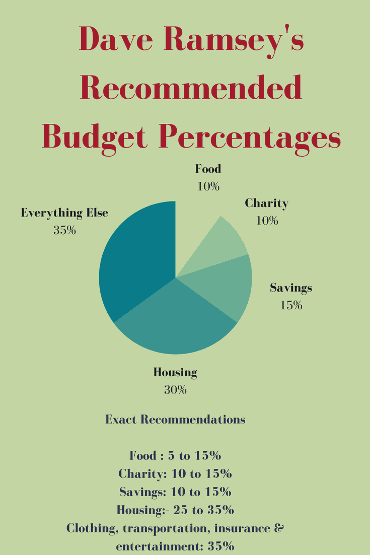 dave ramsey recommended household budget percentages