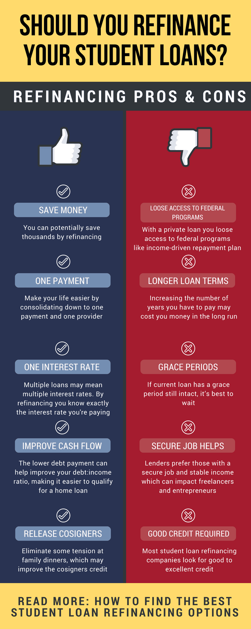 Should you refinance your student loans? Check out the pros and cons of refinancing your student loans. student loan debt | refinance student loans pay off debt | get out of debt fast tips | pay off student loan debt #thewaystoweaht #studentloans #savemoney #moneymanageement