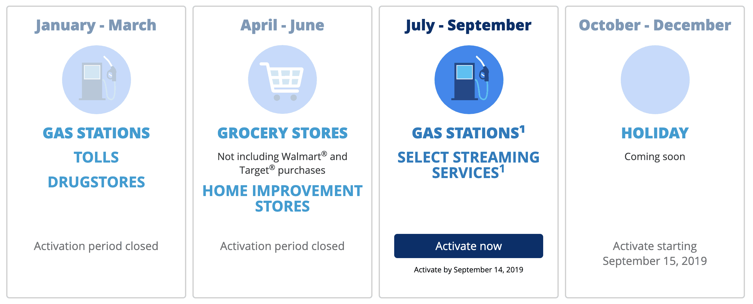 Chase Freedom Rotating Categories 2019