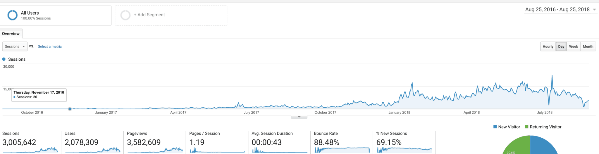 How to Get your Blog Noticed: 40+ Tips for 3 Million Views in 2 Years