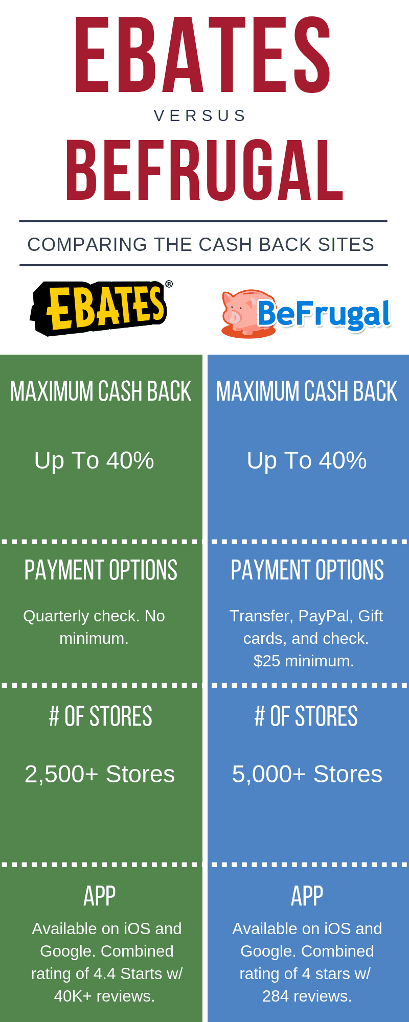 BeFrugal vs. Ebates: Which One Is Best? BeFrugal Review | How To Use | BeFrugal Tips #thewaystowealth #shopping #cashback