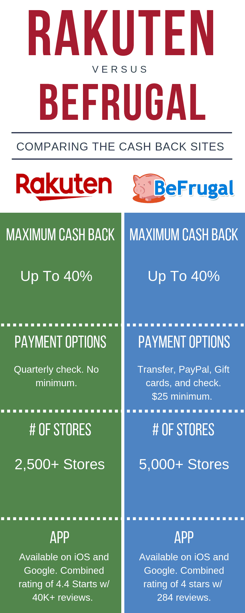 BeFrugal vs Rakuten - a comparison table