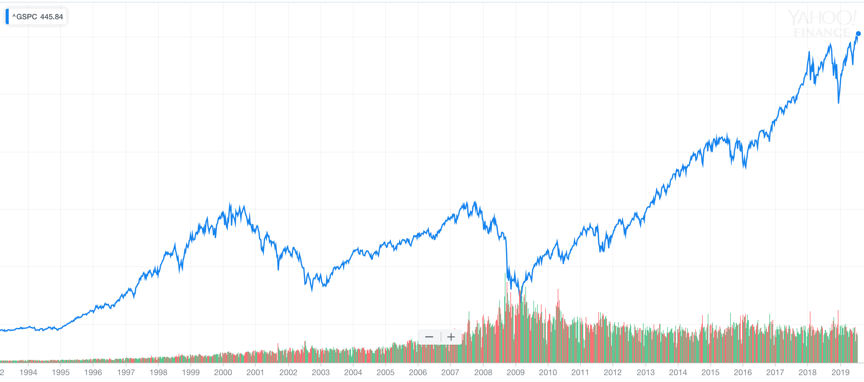 S&P 500 Market Index