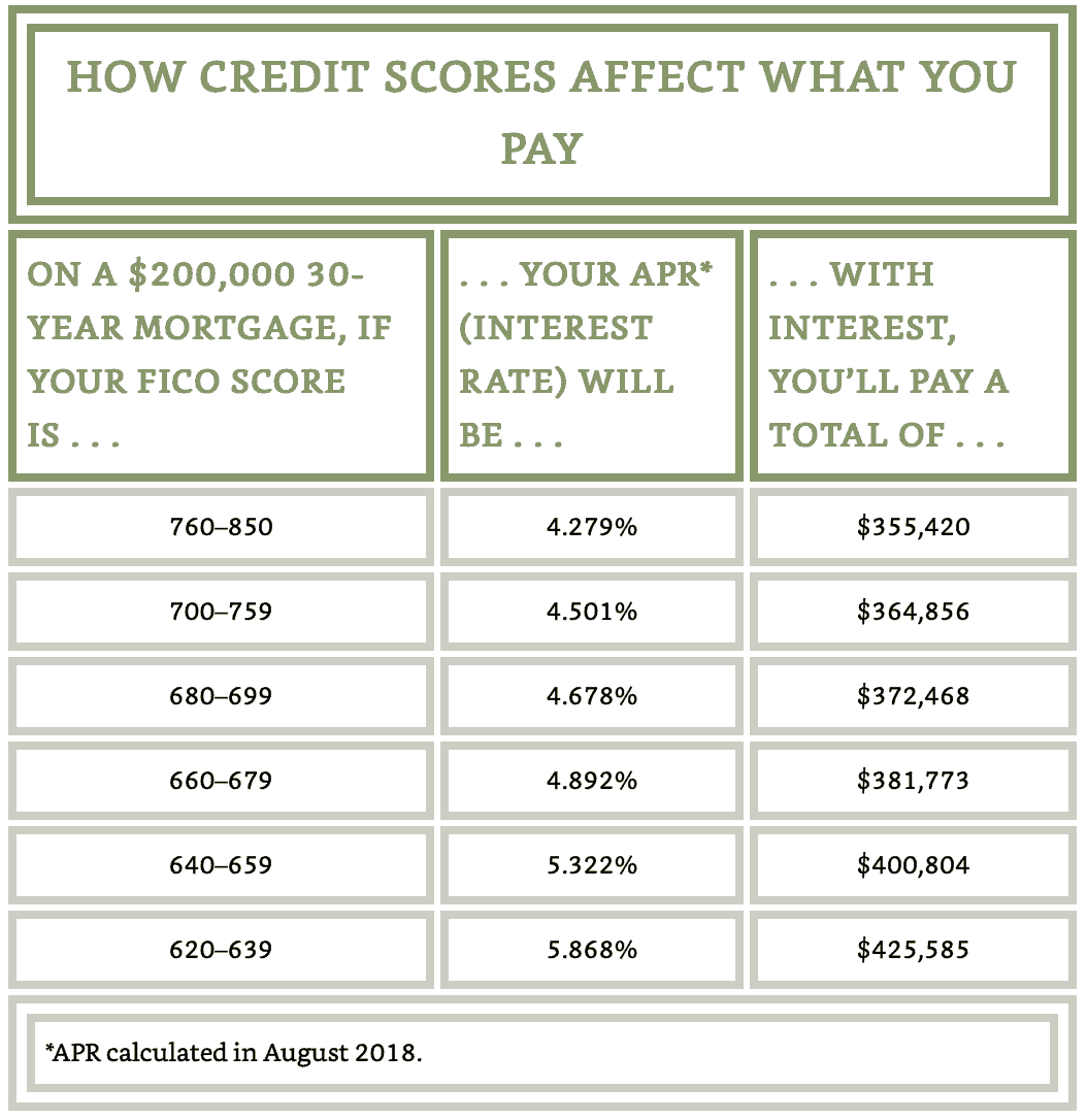 comparing mortgage rates with different credit score