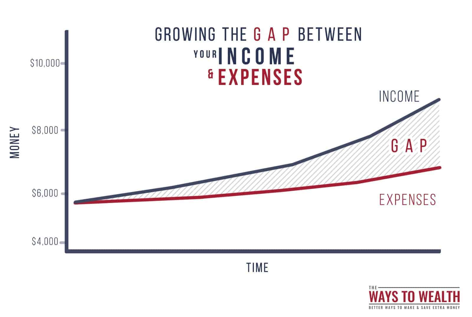 the gap between your income and expenses