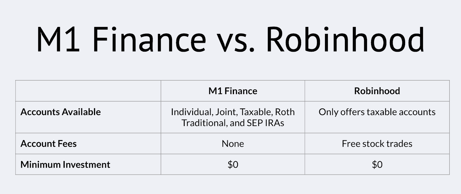 Chase you invest vs robinhood
