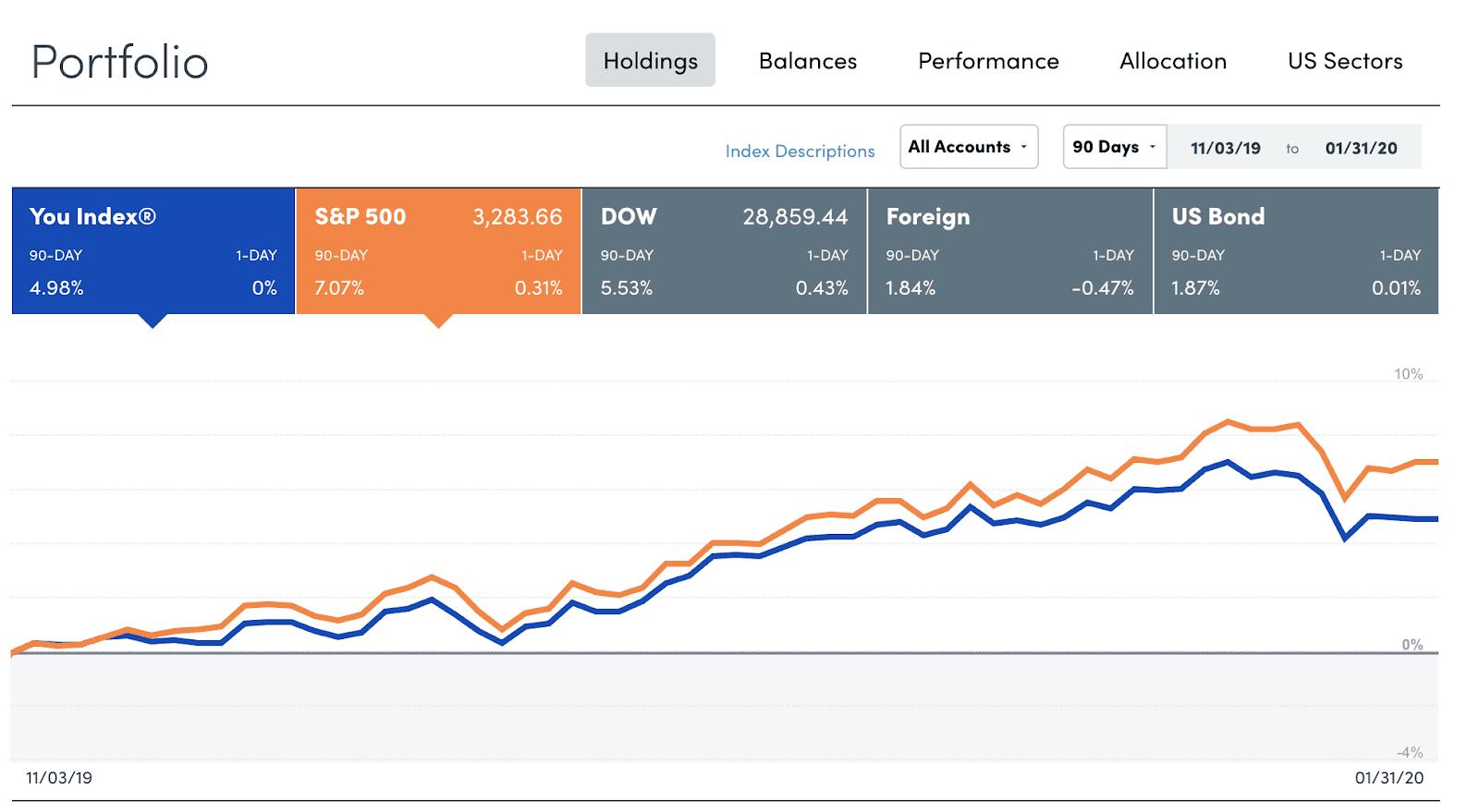 Personal Capital - Portfolio Tracker - Comparison