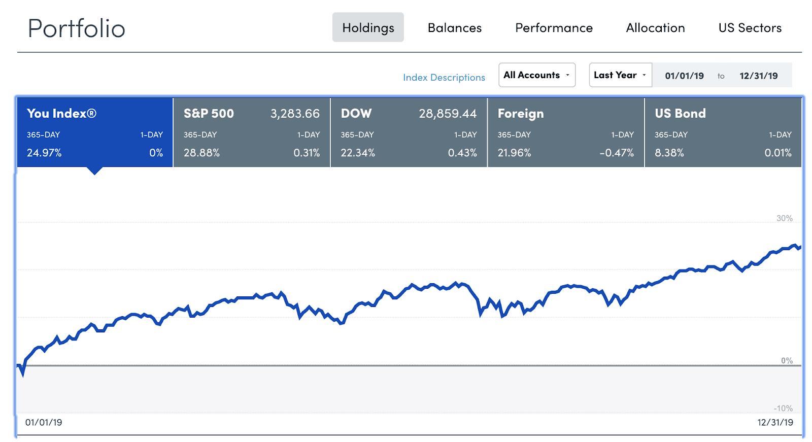 Personal Capital - Portfolio Tracker