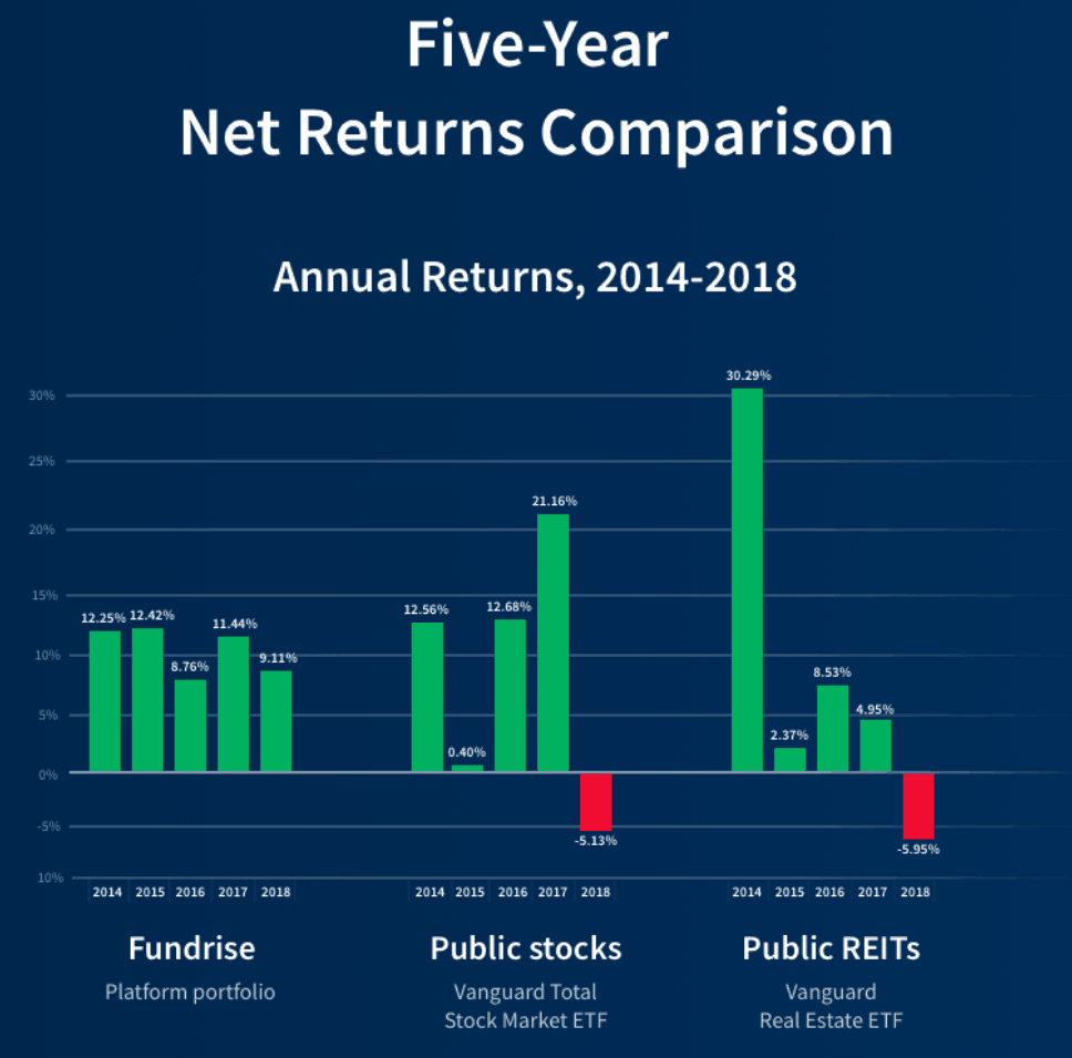 Five Year Annual Net Returns By Year