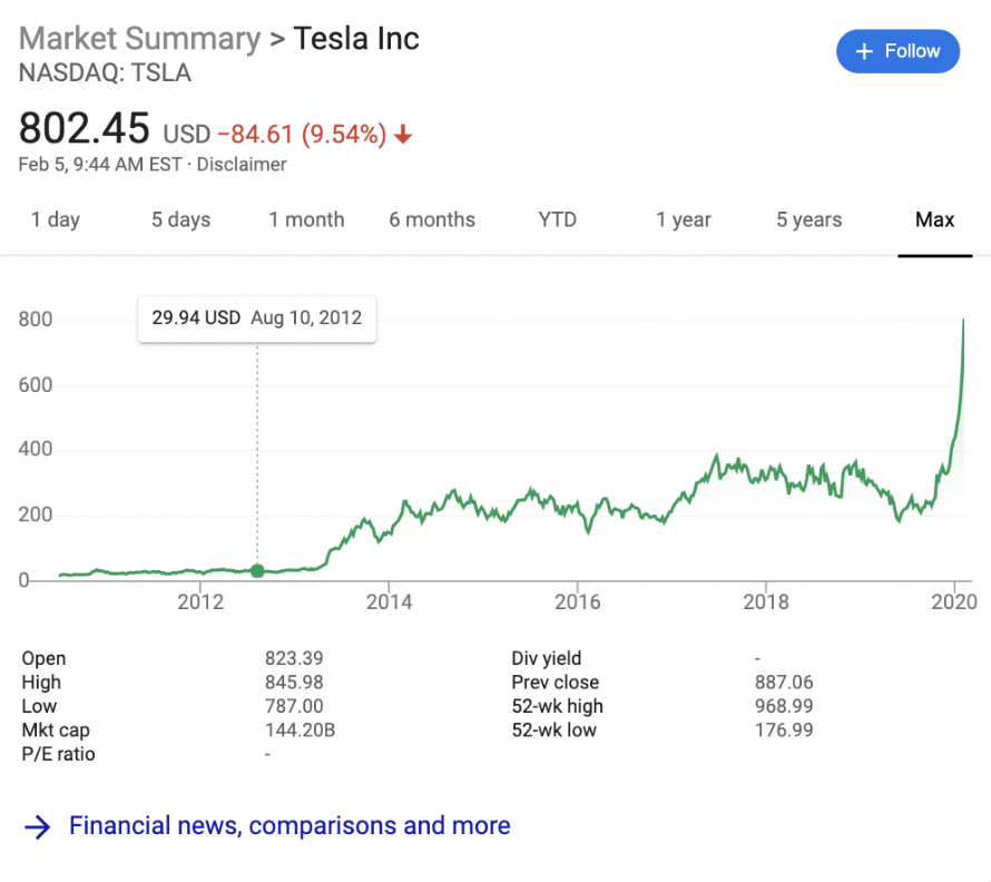 Tesla stock price history from 2012 to 2020