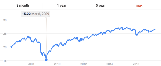 Vanguard Target Chart