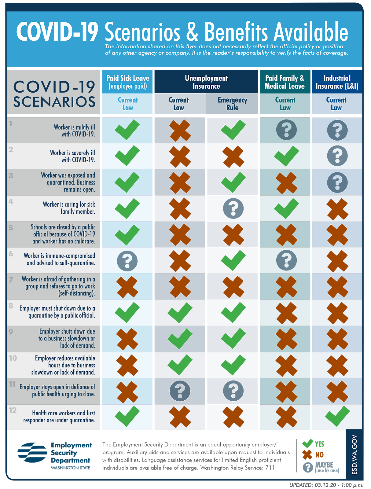 covid 19 scenarios and benefits