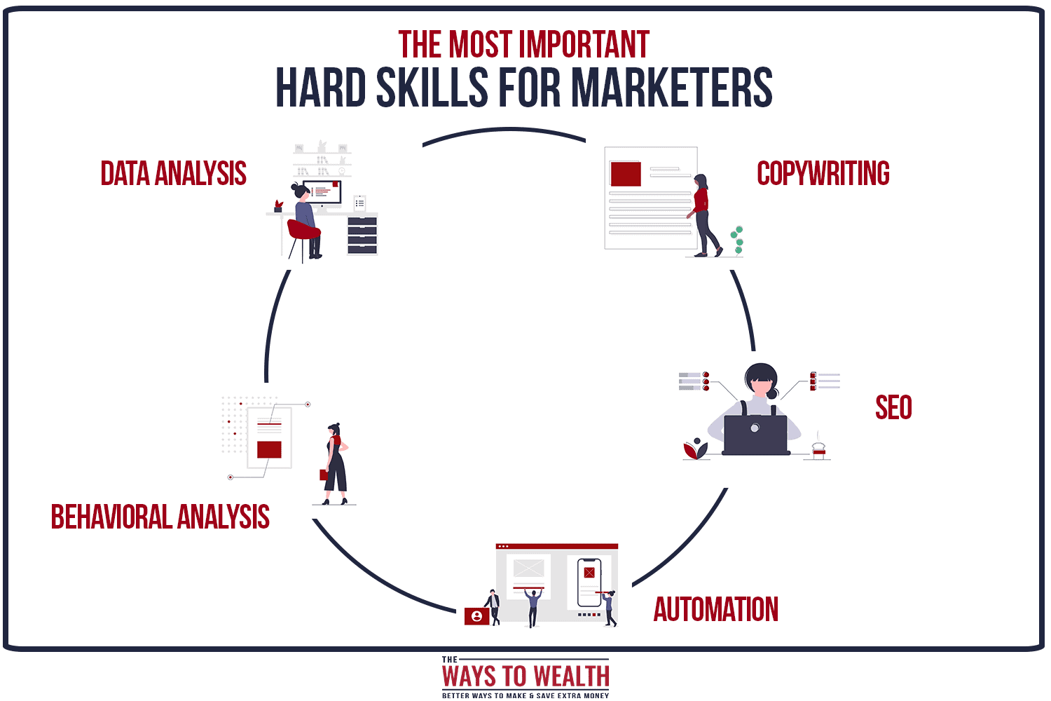 most important hard skills for markters