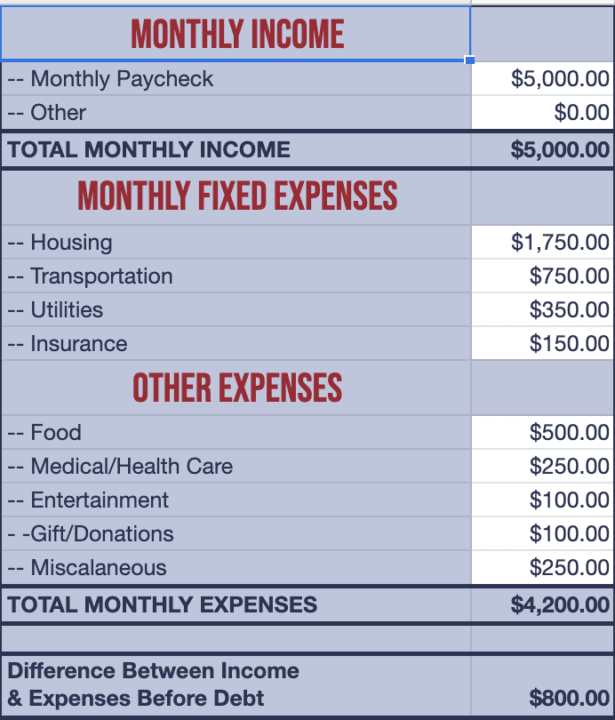 Enter your personal budget info.