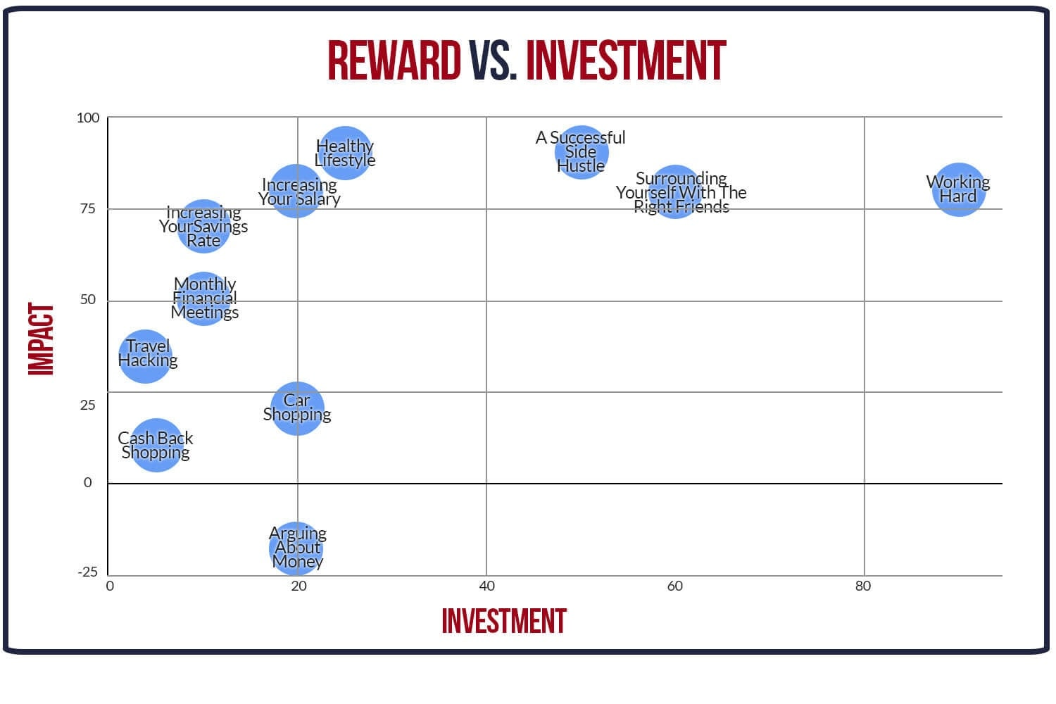 reward vs investment CHART