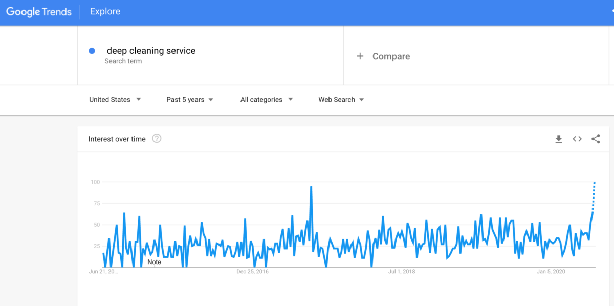Deep cleaning service search traffic over time.
