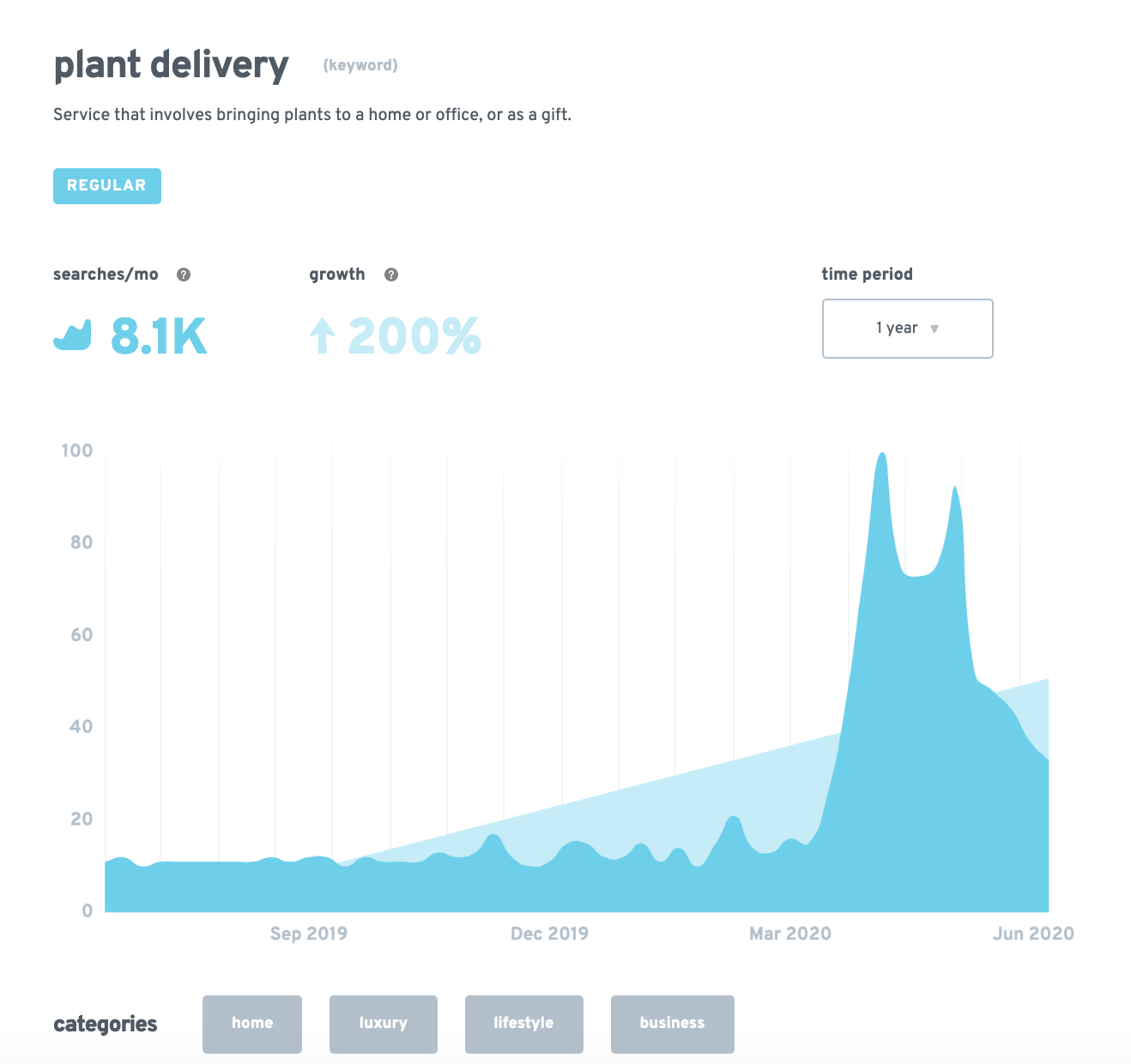 Growth in interest for plant delivery.