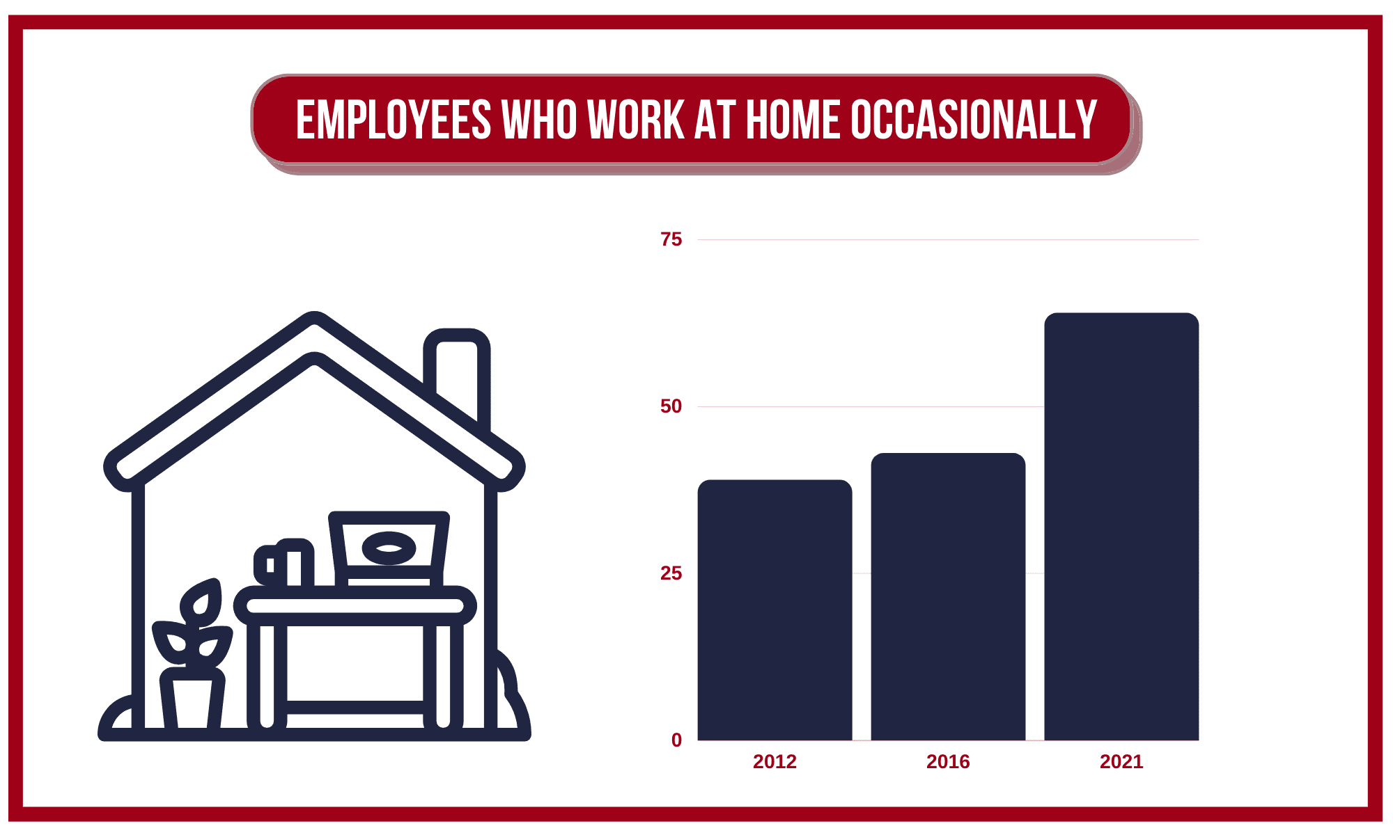 The number of people who work at home occasionally over time.