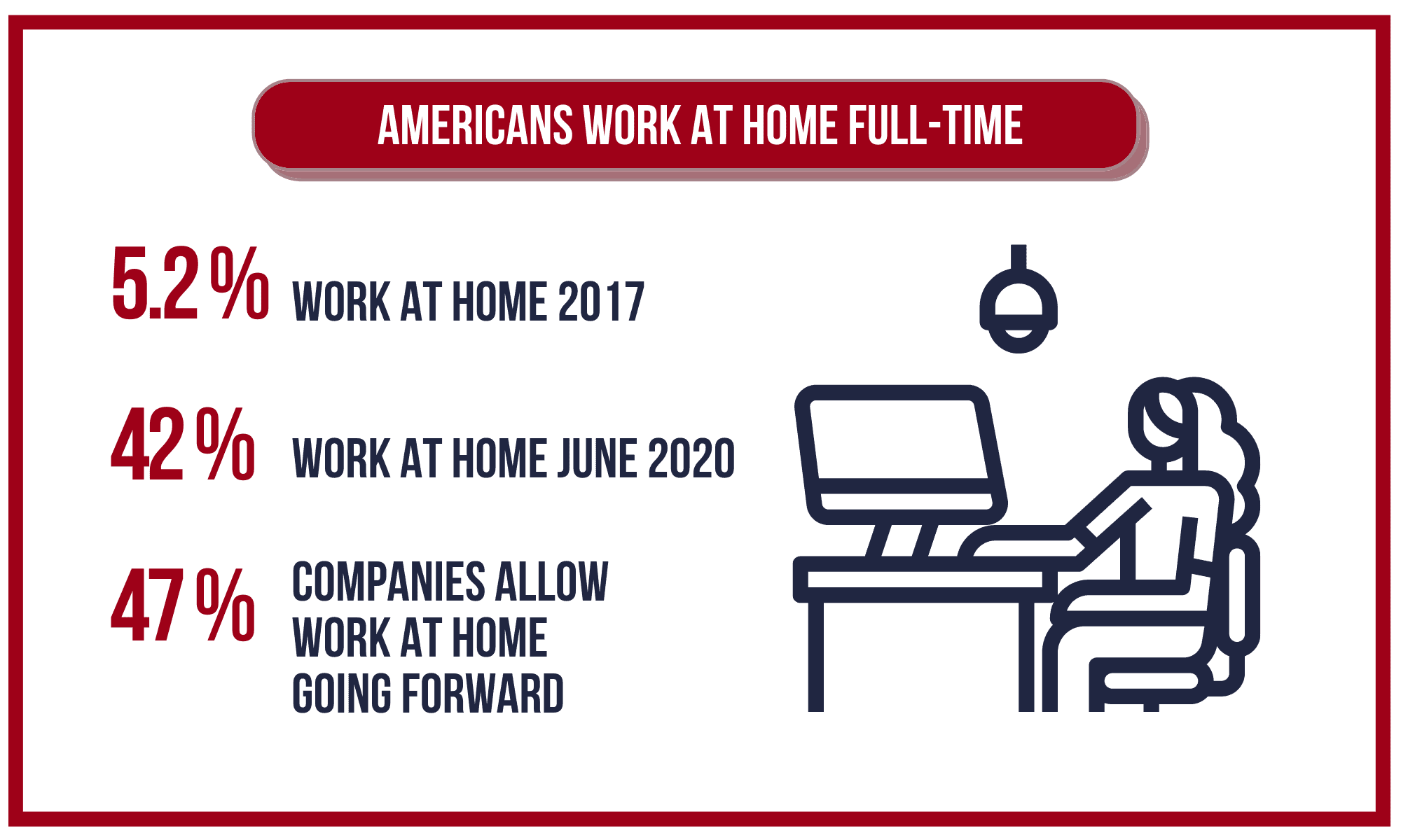 The number of Americans who work at home full-time.
