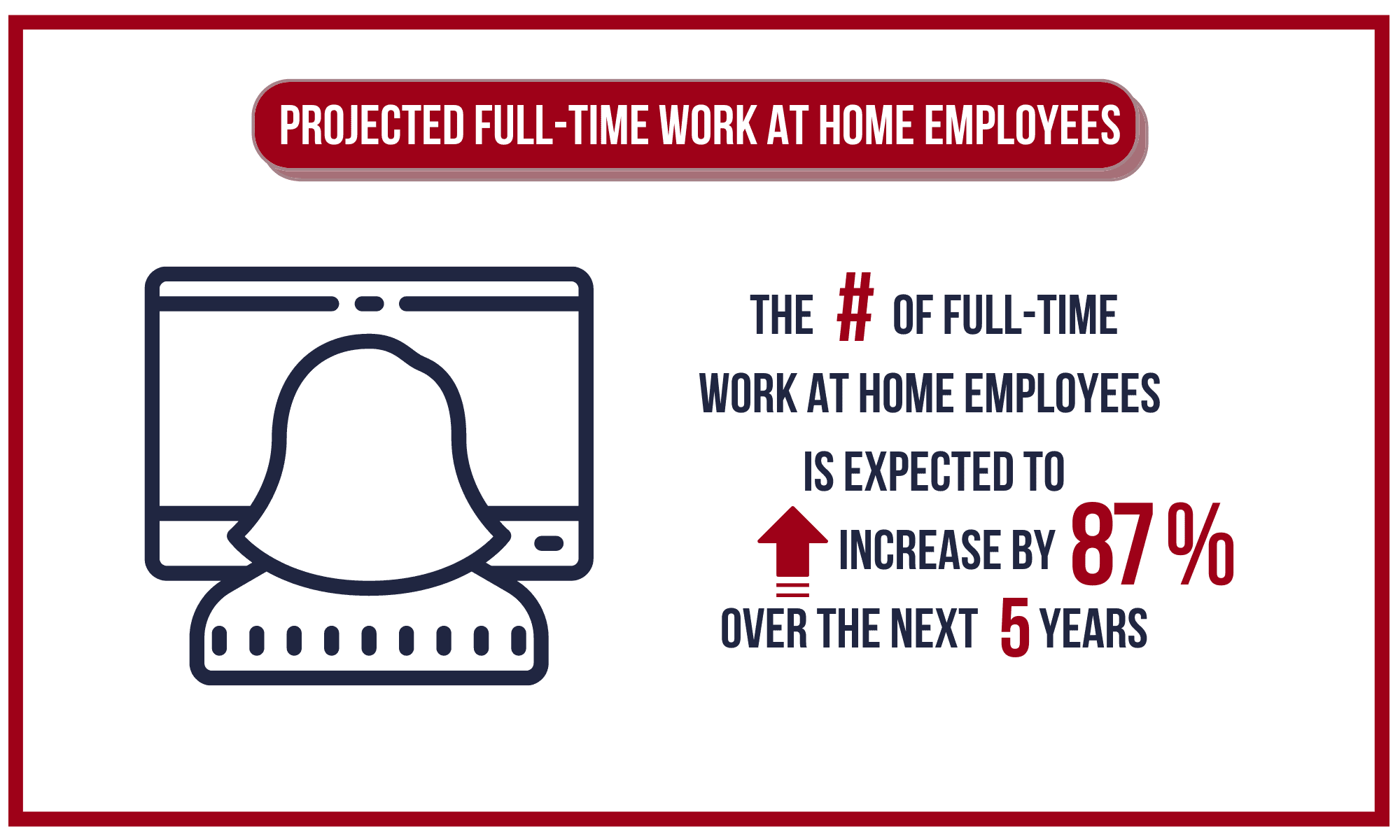 Projected Full-Time Work at Home Emmployees.
