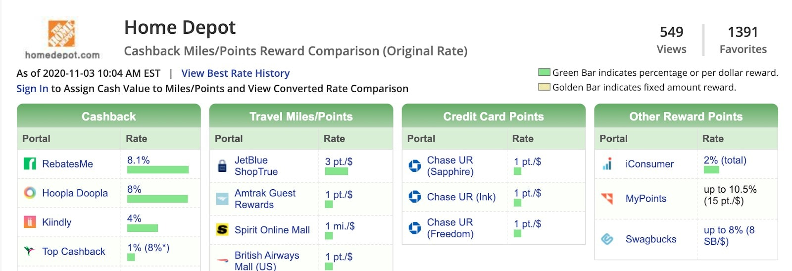 Screenshot from Cashback Monitor, which shows the different rates available on top cashback sites.